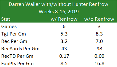 Darren Waller splits with and without Hunter Renfrow - Weeks 8-16 2019
