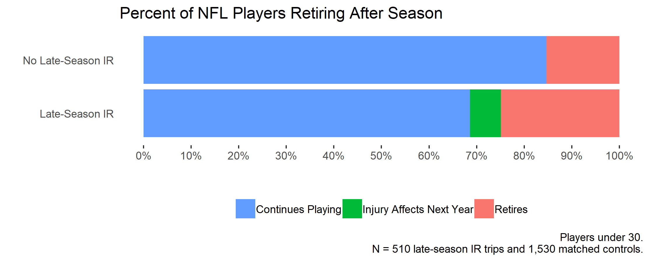 Retirements from late-season injuries