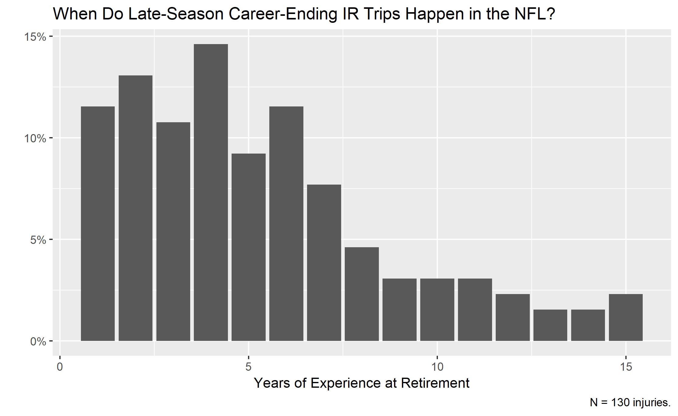 Year of late-season IR injuries