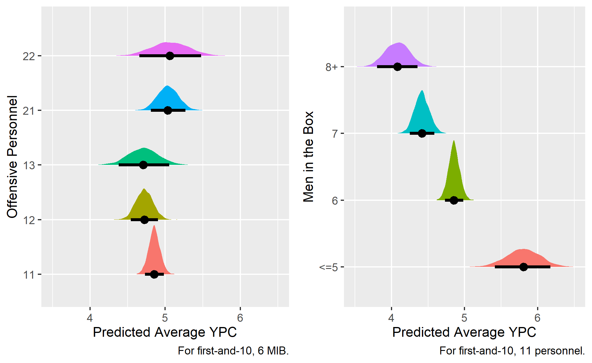 Predicted average YPC by offensive personnel and MIB.