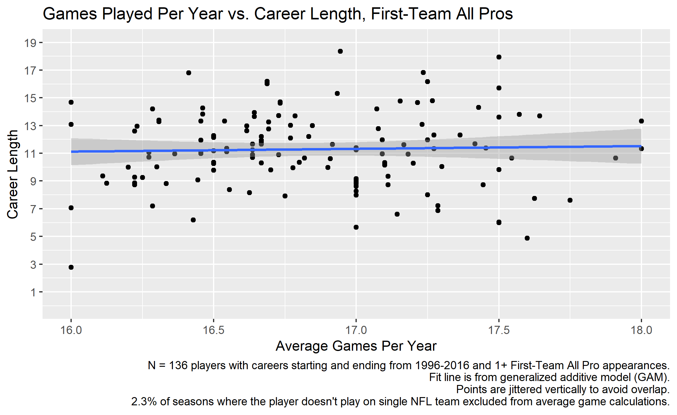 Career length vs games per season