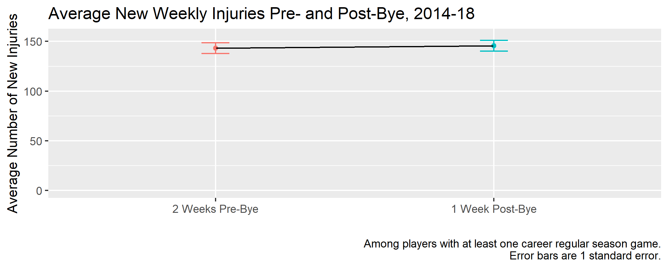 Injuries before and after bye weeks