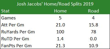 Josh Jacobs' Home/Road Splits 2019