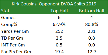Kirk Cousins' Opponent DVOA Splits 2019