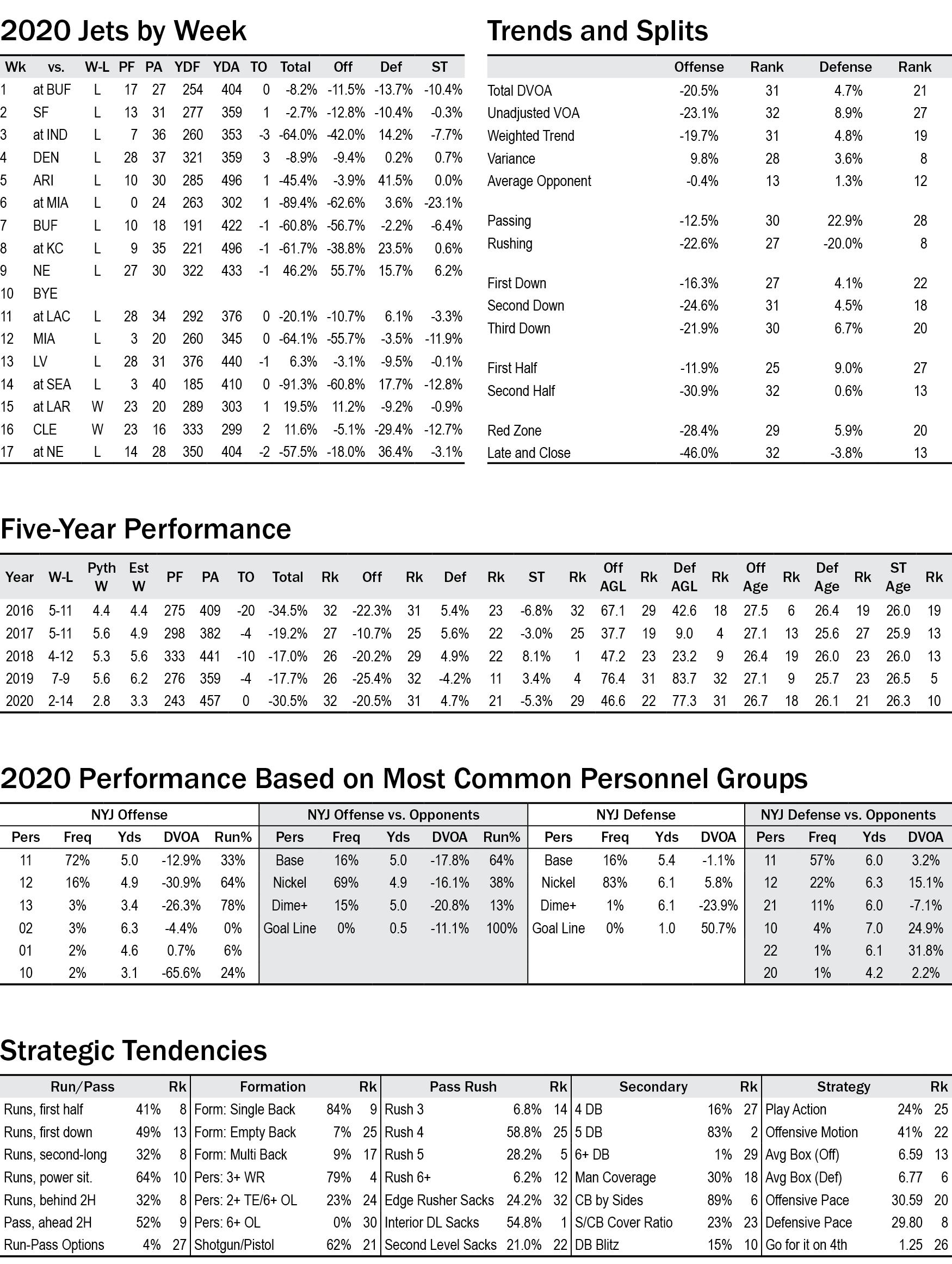 Football Outsiders Almanac 2021 New York Jets