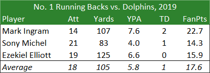 No 1 Running Backs vs Dolphins 2019