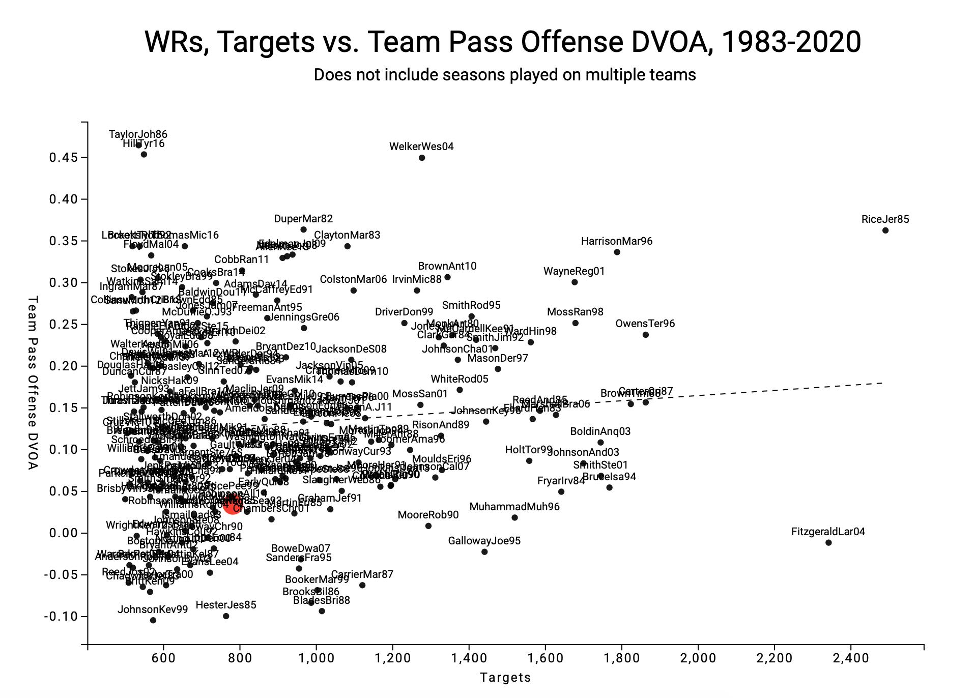 WRs with Team Pass Offense DVOA