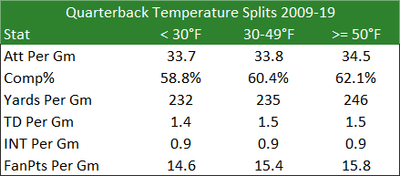 Quarterback Temperature Splits 2009-19