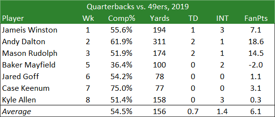 Quarterbacks vs. 49ers 2019