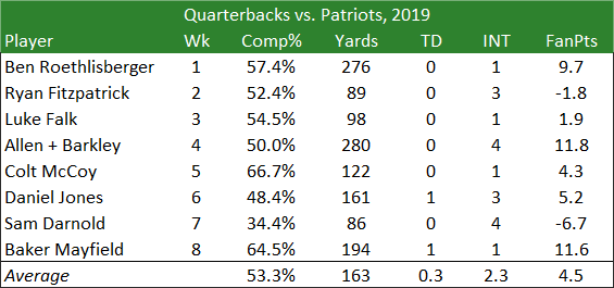 Quarterbacks vs. Patriots 2019