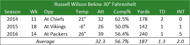 Russell Wilson Below 30 Degrees Fahrenheit