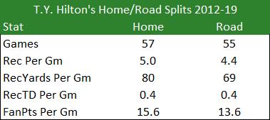 T.Y. Hilton Home/Road Splits 2012-19