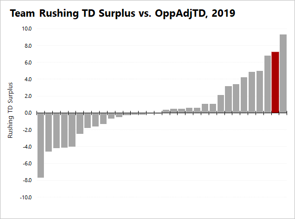 Team Rushing TD Surplus vs OppAdjTD, 2019