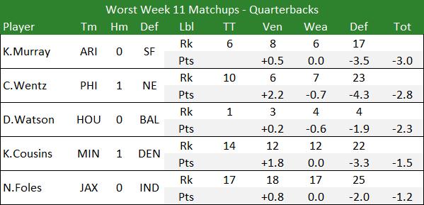 Worst Week 11 Matchups - Quarterbacks