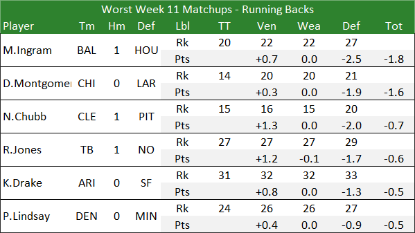 Worst Week 11 Matchups - Running Backs