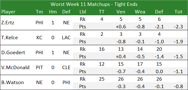 Worst Week 11 Matchups - Tight Ends