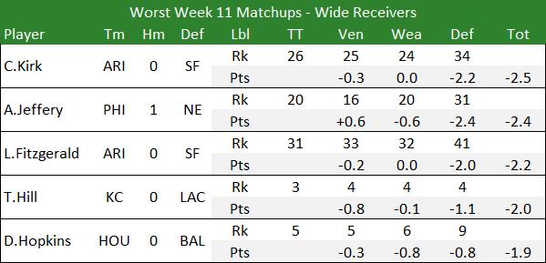 Worst Week 11 Matchups - Wide Receivers