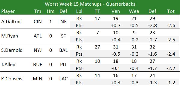 Worst Week 15 Matchups - Quarterbacks