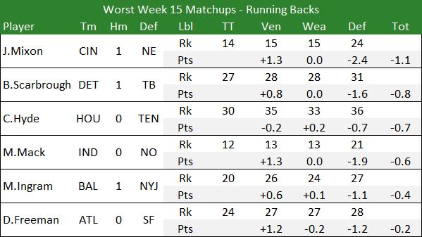 Worst Week 15 Matchups - Running Backs