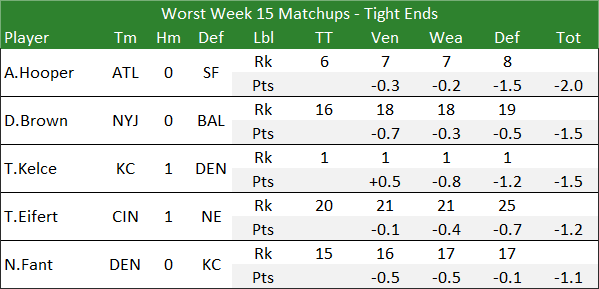 Worst Week 15 Matchups - Tight Ends
