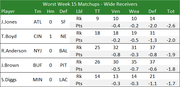 Worst Week 15 Matchups - Wide Receivers