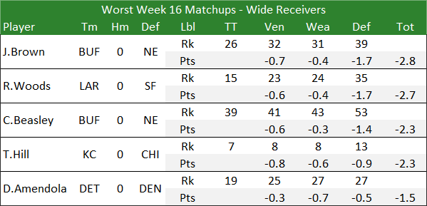 Worst Week 16 Matchups - Wide Receivers