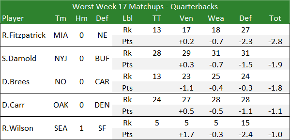 Worst Week 17 Matchups - Quarterbacks