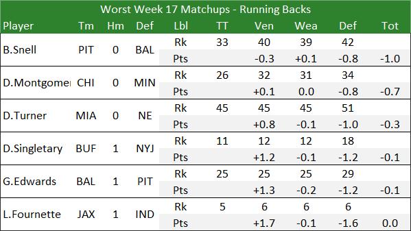 Worst Week 17 Matchups - Running Backs