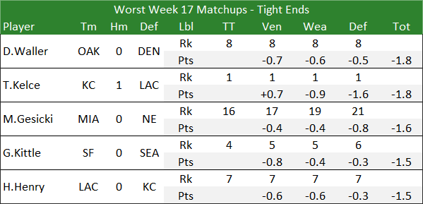 Worst Week 17 Matchups - Tight Ends