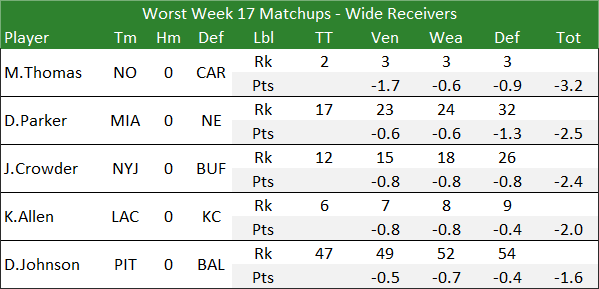 Worst Week 17 Matchups - Wide Receivers