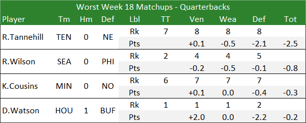 Worst Week 18 Matchups - Quarterbacks