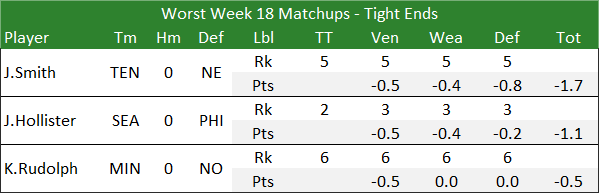 Worst Week 18 Matchups - Tight Ends