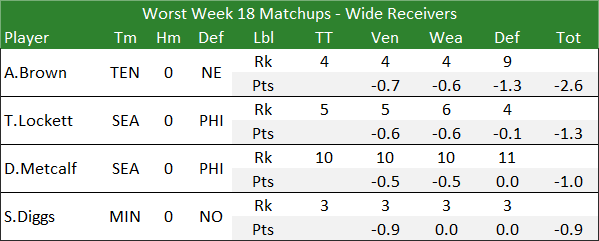 Worst Week 18 Matchups - Wide Receivers
