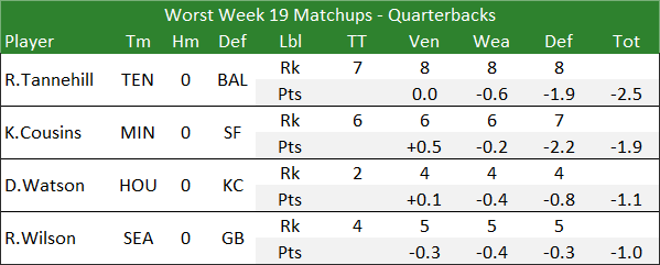 Worst Week 19 Matchups - Quarterbacks