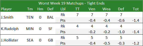 Worst Week 19 Matchups - Tight Ends