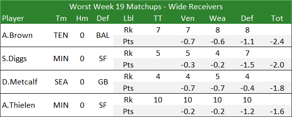 Worst Week 19 Matchups - Wide Receivers