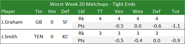 Worst Week 20 Matchups - Tight Ends