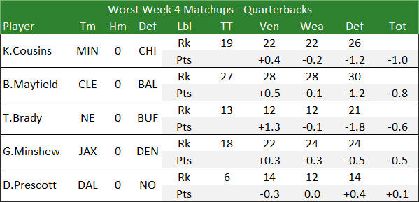 Worst Week 4 Matchups - Quarterbacks