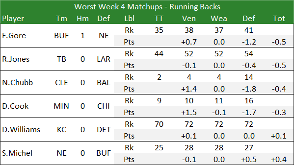 Worst Week 4 Matchups - Running Backs