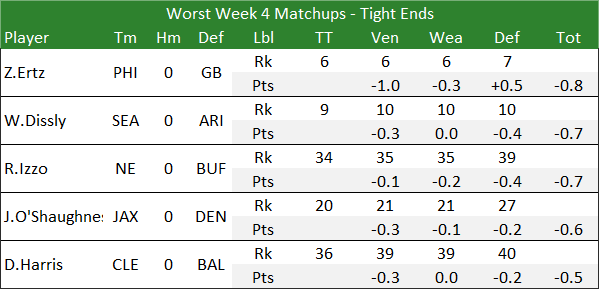Worst Week 4 Matchups - Tight Ends