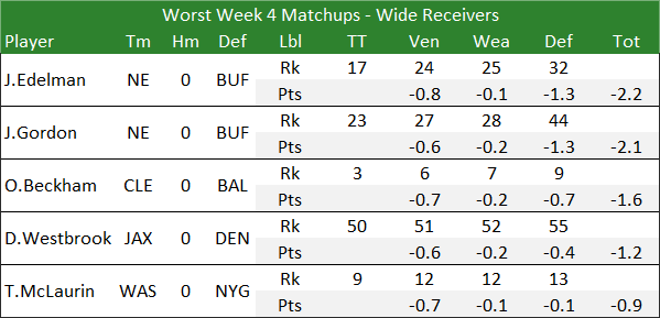 Worst Week 4 Matchups - Wide Receivers