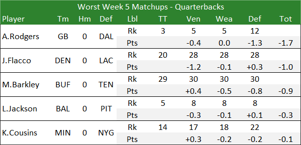 Worst Week 5 Matchups - Quarterbacks