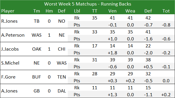 Worst Week 5 Matchups - Running Backs
