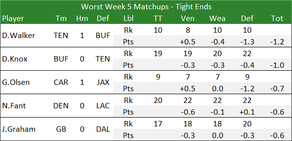 Worst Week 5 Matchups - Tight Ends