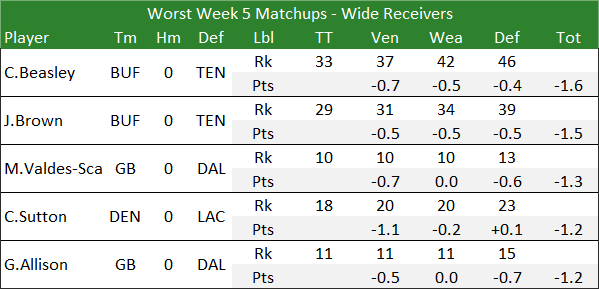 Worst Week 5 Matchups - Wide Receivers