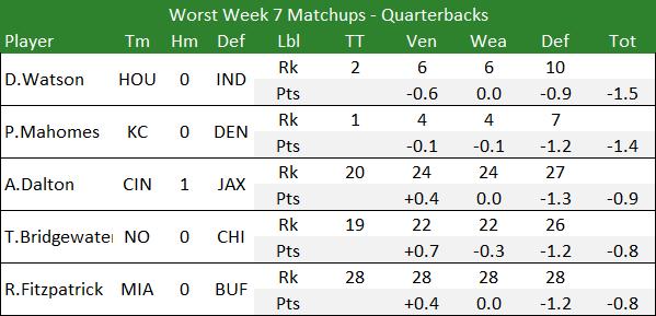 Worst Week 7 Matchups - Quarterbacks