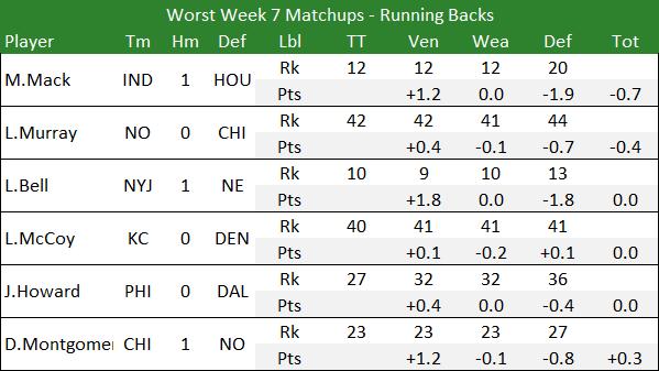 Worst Week 7 Matchups - Running Backs