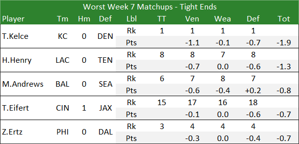 Worst Week 7 Matchups - Tight Ends