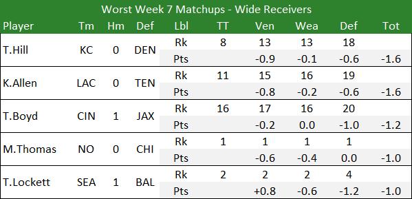 Worst Week 7 Matchups - Wide Receivers