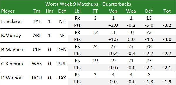 Worst Week 9 Matchups - Quarterbacks